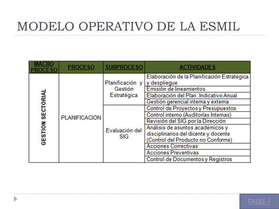 MODELO OPERATIVO DE LA ESMIL