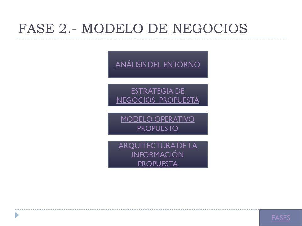 FASE 2.- MODELO DE NEGOCIOS