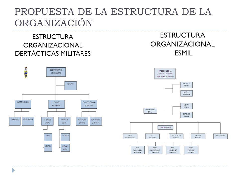 PROPUESTA DE LA ESTRUCTURA DE LA ORGANIZACIÓN