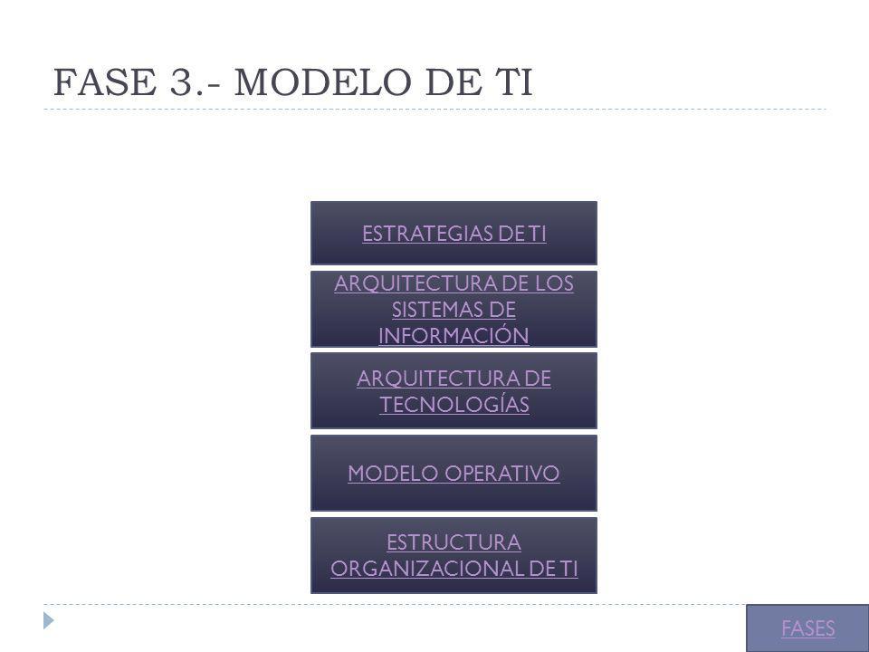 FASE 3.- MODELO DE TI ESTRATEGIAS DE TI