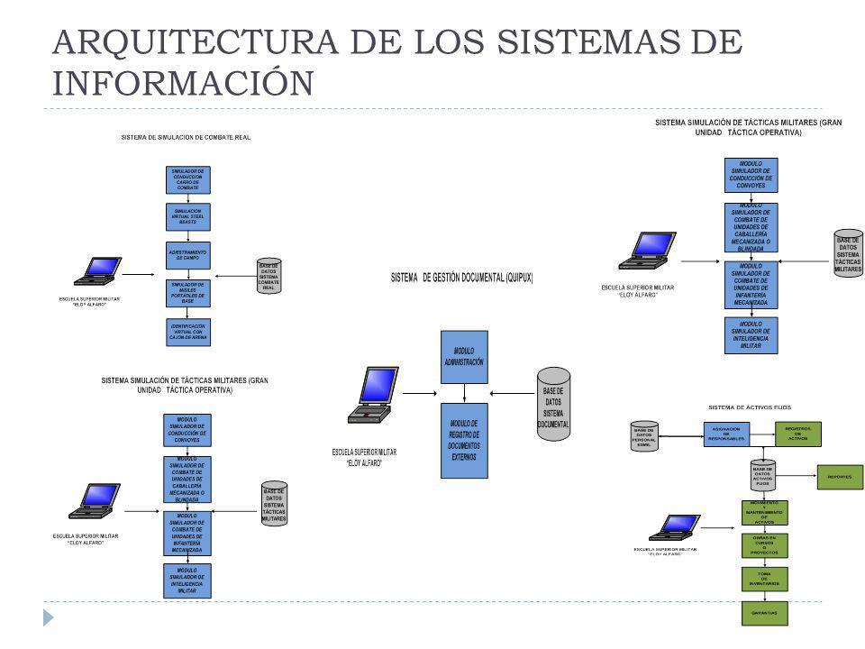 ARQUITECTURA DE LOS SISTEMAS DE INFORMACIÓN