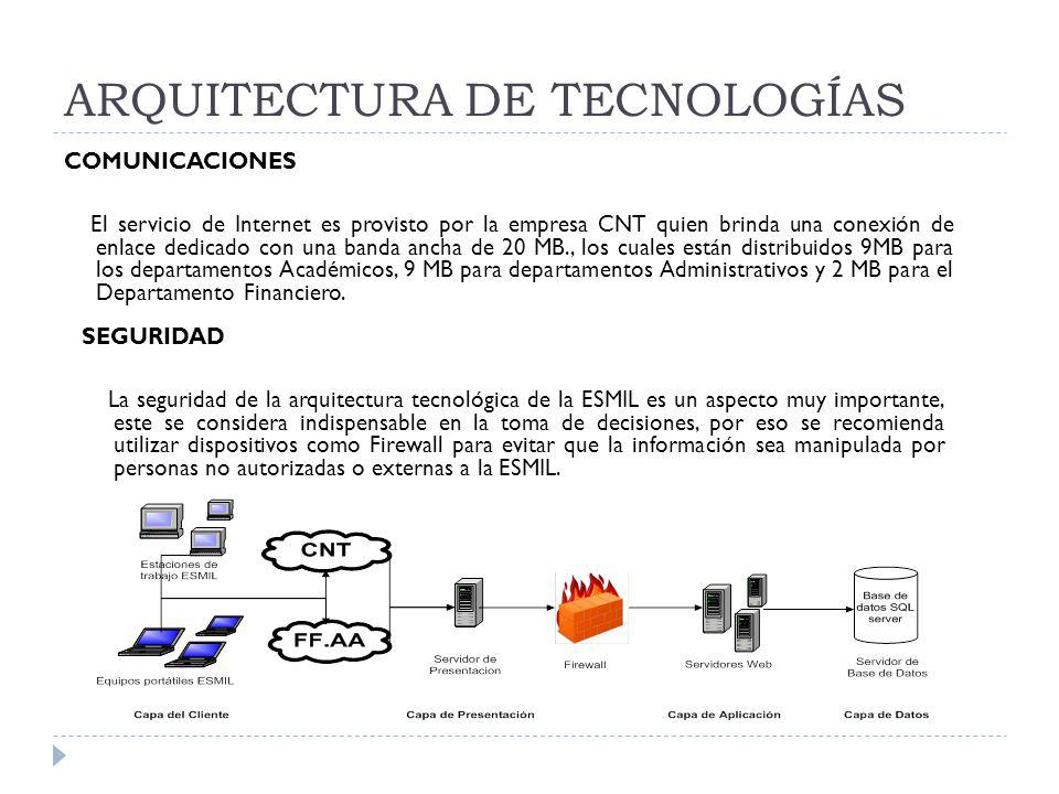 ARQUITECTURA DE TECNOLOGÍAS