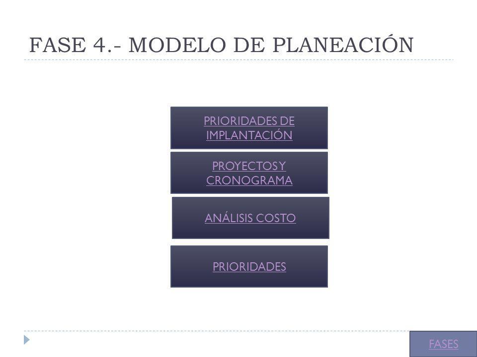 FASE 4.- MODELO DE PLANEACIÓN
