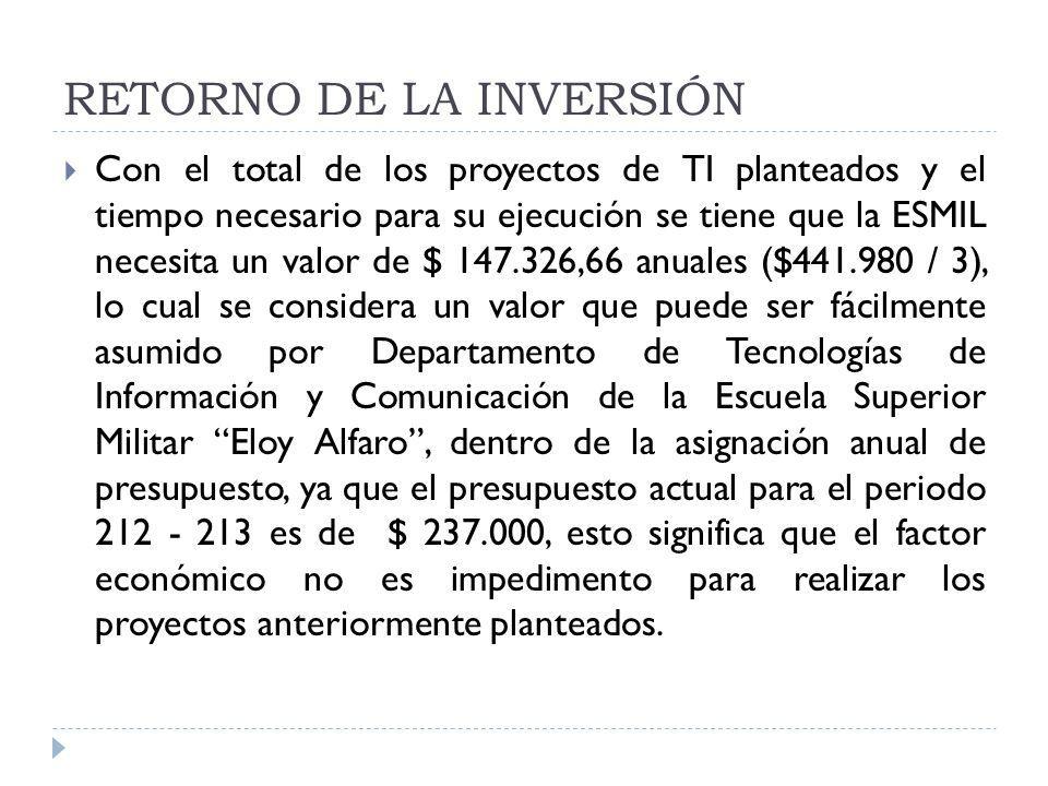 RETORNO DE LA INVERSIÓN