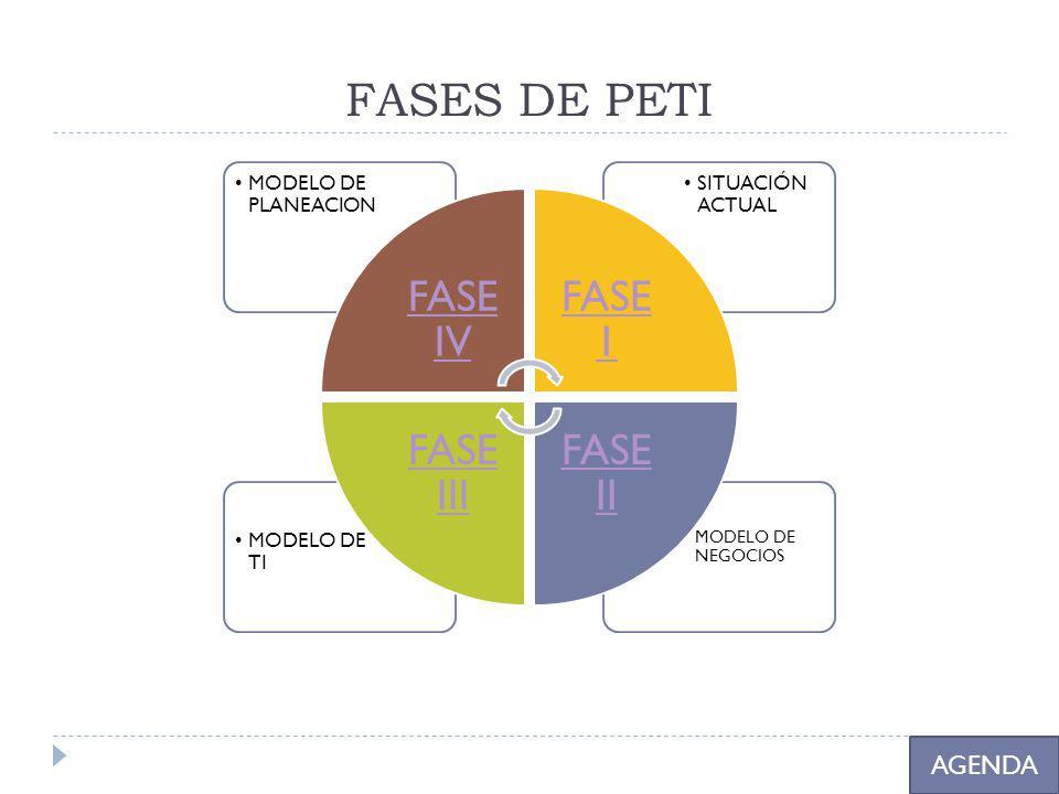 FASES DE PETI AGENDA MODELO DE NEGOCIOS FASE IV MODELO DE PLANEACION