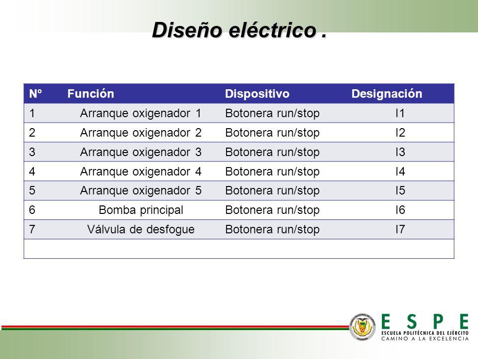 Diseño eléctrico . N° Función Dispositivo Designación 1
