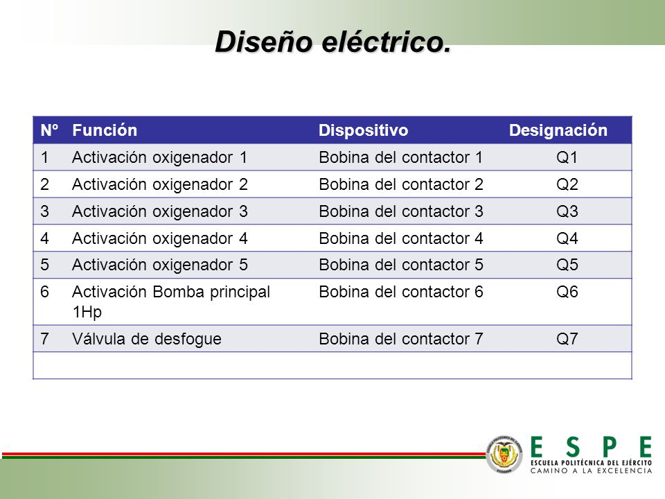 Diseño eléctrico. N° Función Dispositivo Designación 1