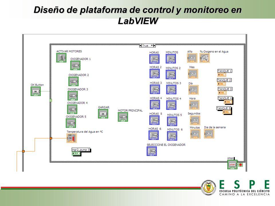 Diseño de plataforma de control y monitoreo en LabVIEW