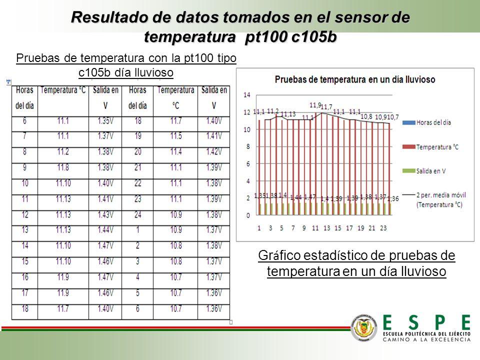 Resultado de datos tomados en el sensor de temperatura pt100 c105b