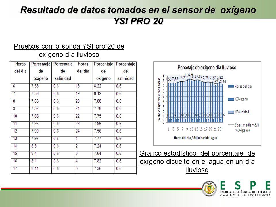 Resultado de datos tomados en el sensor de oxígeno YSI PRO 20