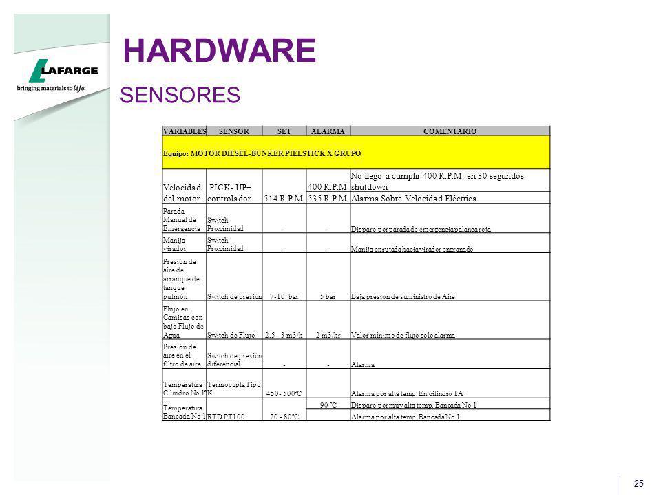 HARDWARE SENSORES Velocidad del motor PICK- UP+ controlador 514 R.P.M.