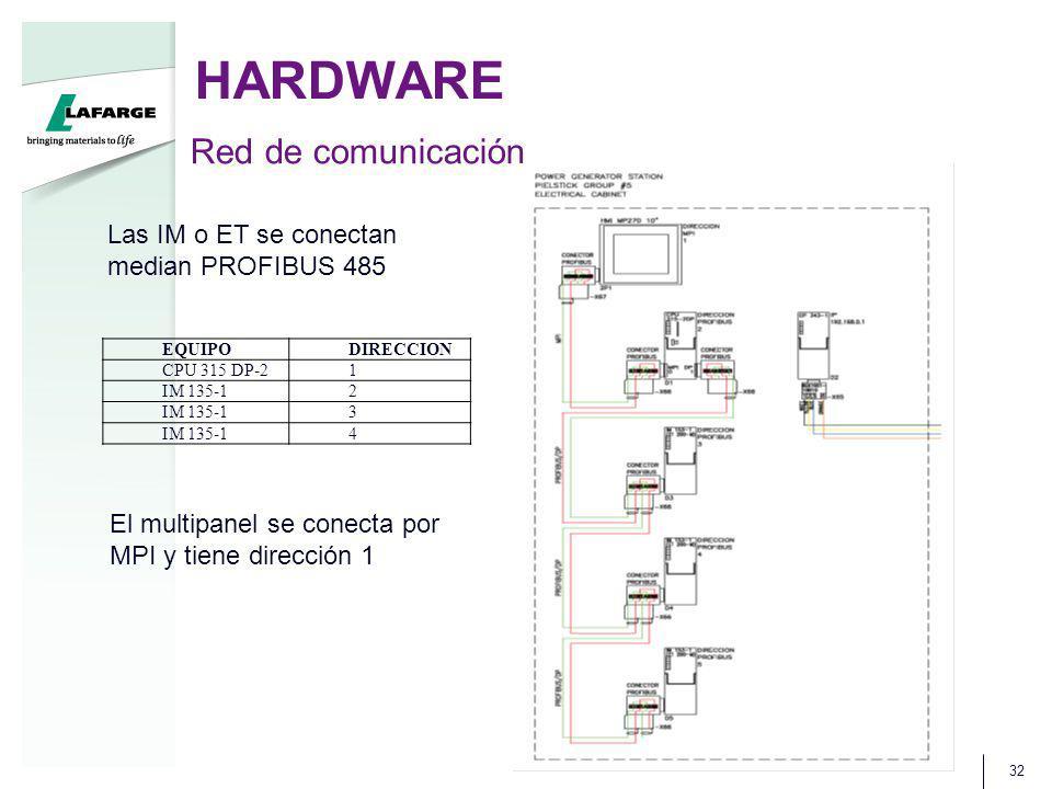 HARDWARE Red de comunicación