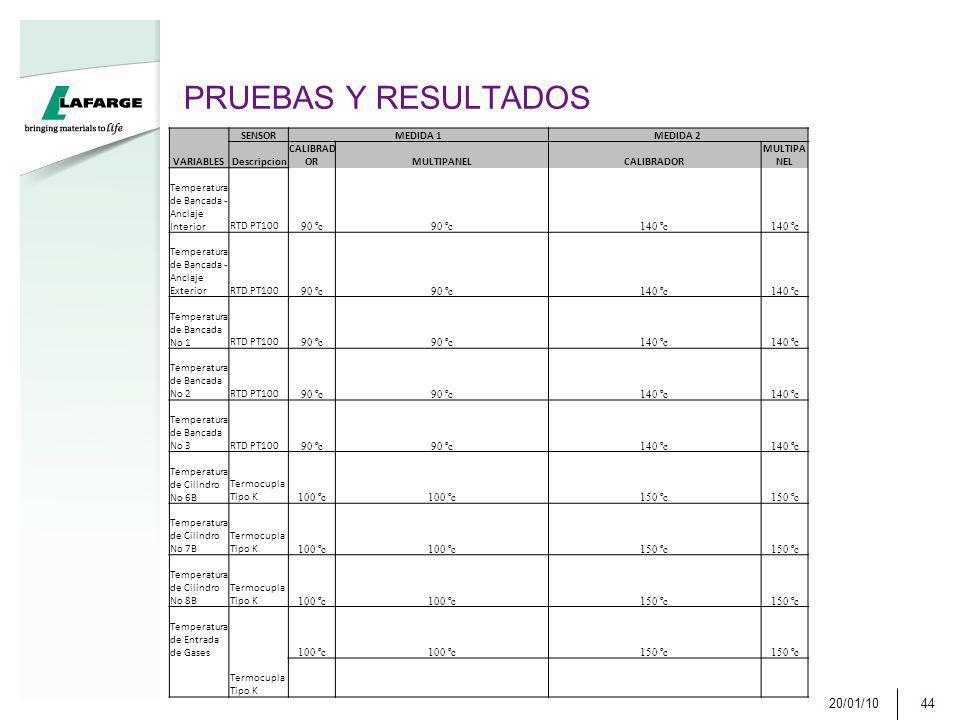 PRUEBAS Y RESULTADOS 20/01/10 VARIABLES SENSOR MEDIDA 1 MEDIDA 2