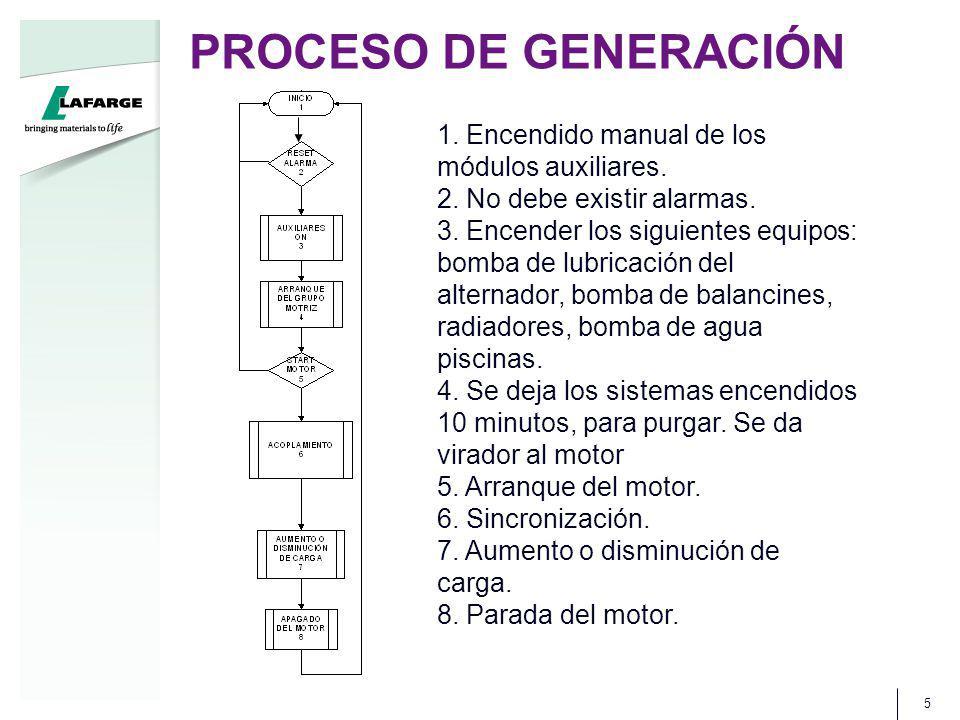 PROCESO DE GENERACIÓN 1. Encendido manual de los módulos auxiliares.