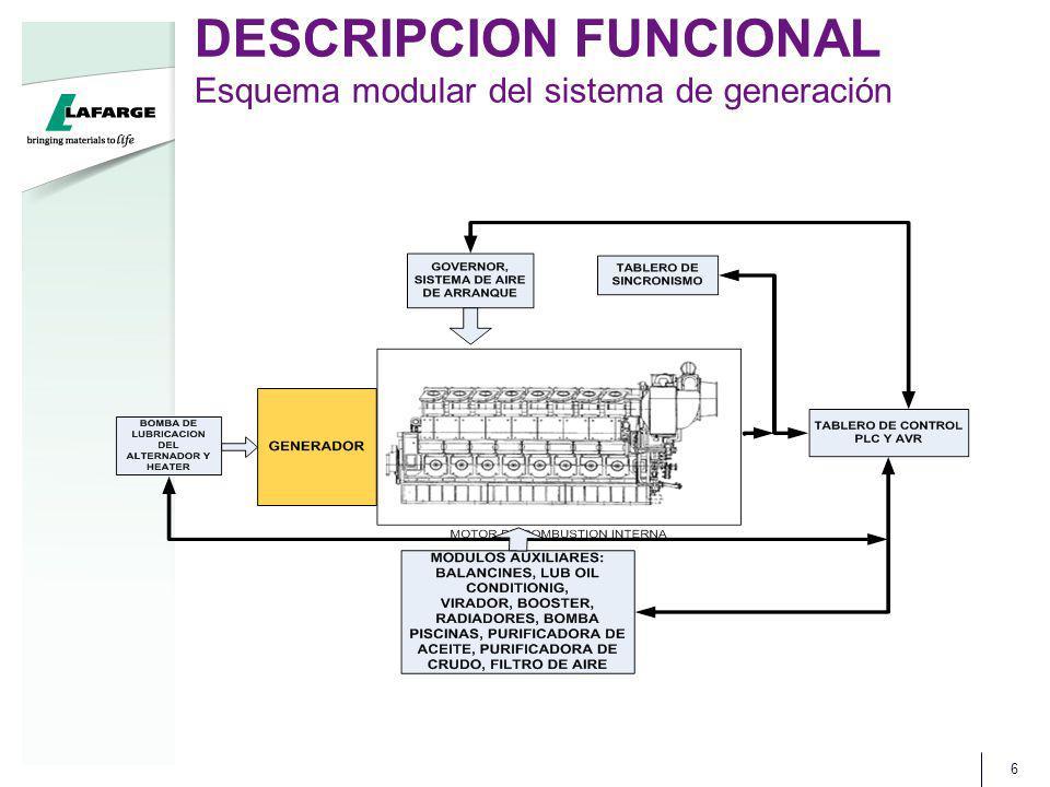 DESCRIPCION FUNCIONAL Esquema modular del sistema de generación