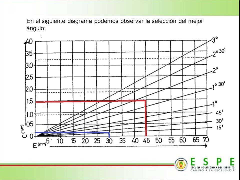 En el siguiente diagrama podemos observar la selección del mejor ángulo: