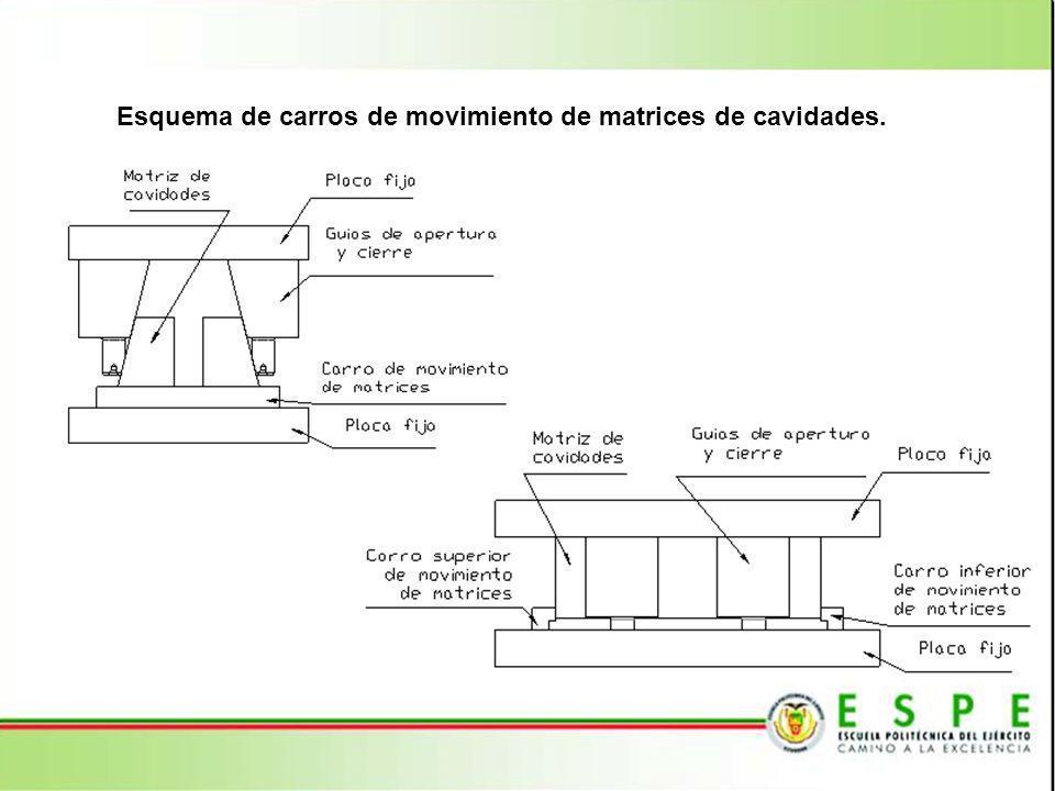Esquema de carros de movimiento de matrices de cavidades.