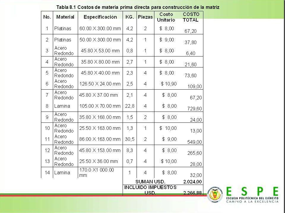 Tabla 8.1 Costos de materia prima directa para construcción de la matriz