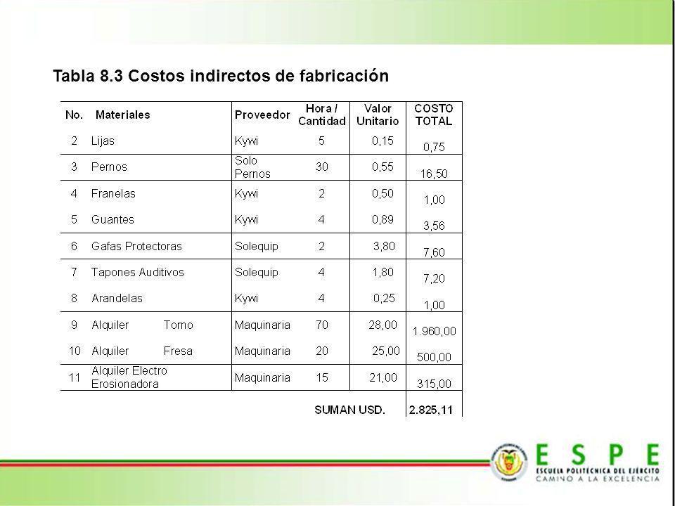 Tabla 8.3 Costos indirectos de fabricación