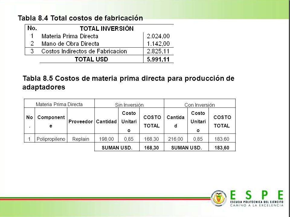 Tabla 8.4 Total costos de fabricación