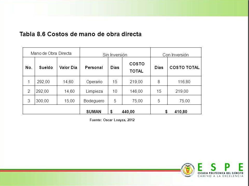 Tabla 8.6 Costos de mano de obra directa