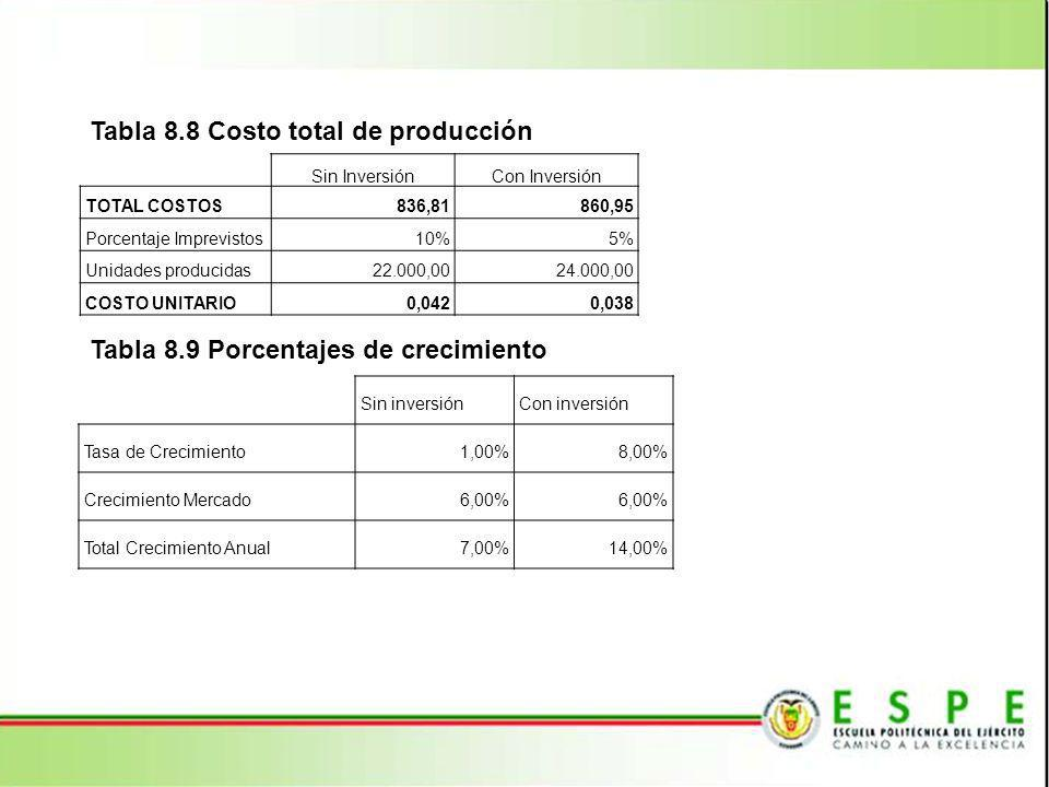 Tabla 8.8 Costo total de producción