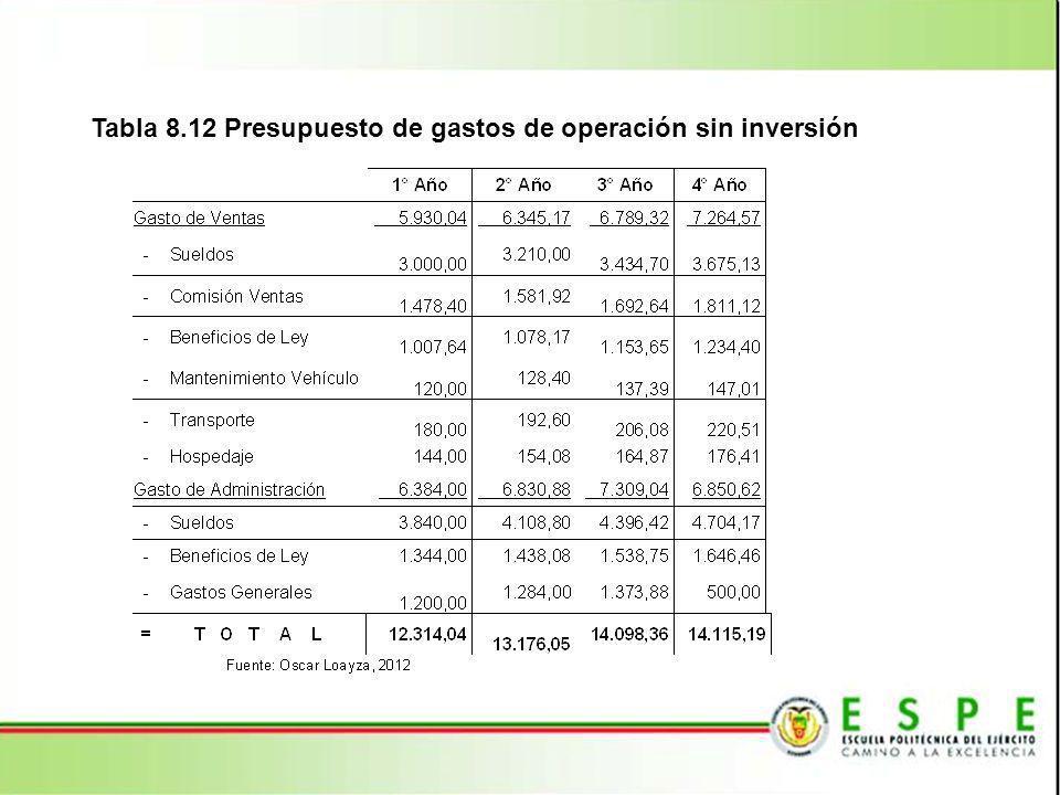 Tabla 8.12 Presupuesto de gastos de operación sin inversión