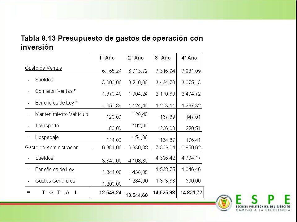 Tabla 8.13 Presupuesto de gastos de operación con inversión