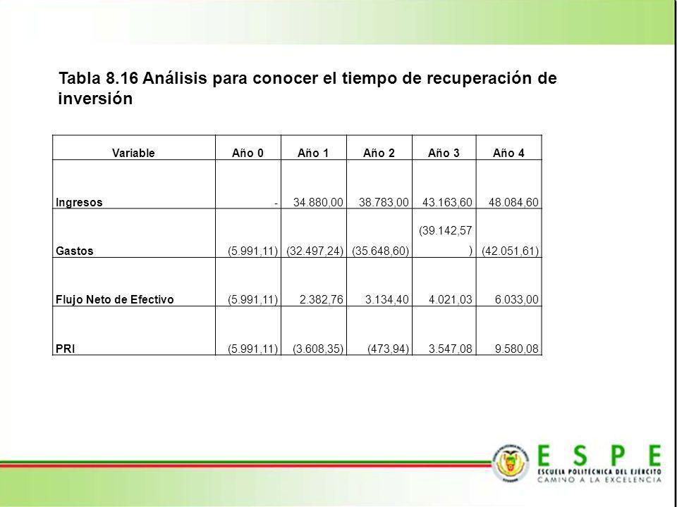 Tabla 8.16 Análisis para conocer el tiempo de recuperación de inversión