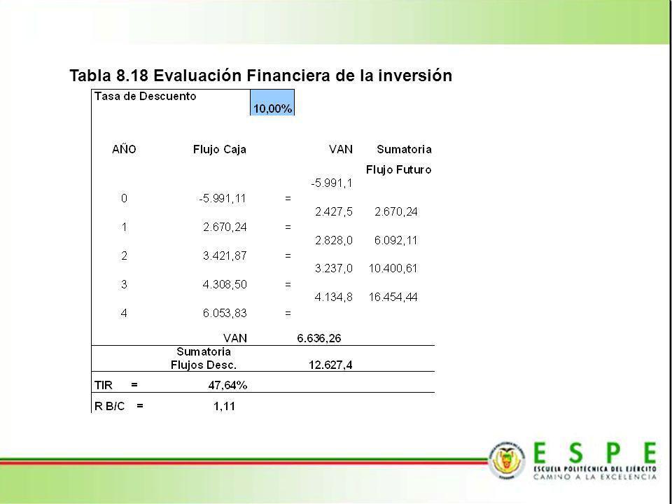 Tabla 8.18 Evaluación Financiera de la inversión