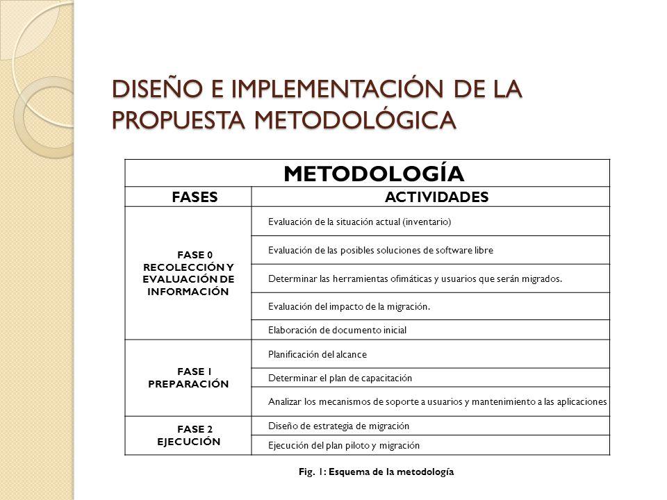 DISEÑO e implementación de la propuesta metodológica