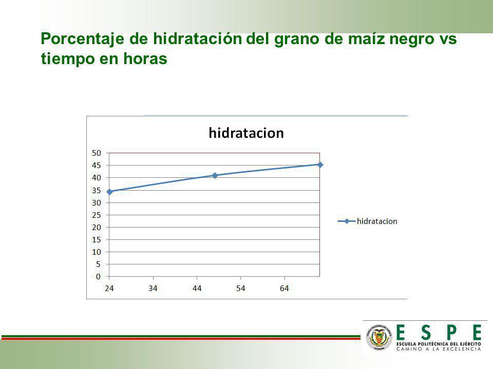 Porcentaje de hidratación del grano de maíz negro vs tiempo en horas