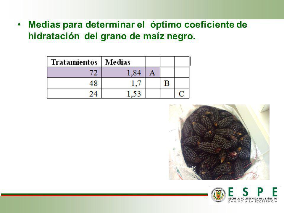 Medias para determinar el óptimo coeficiente de hidratación del grano de maíz negro.