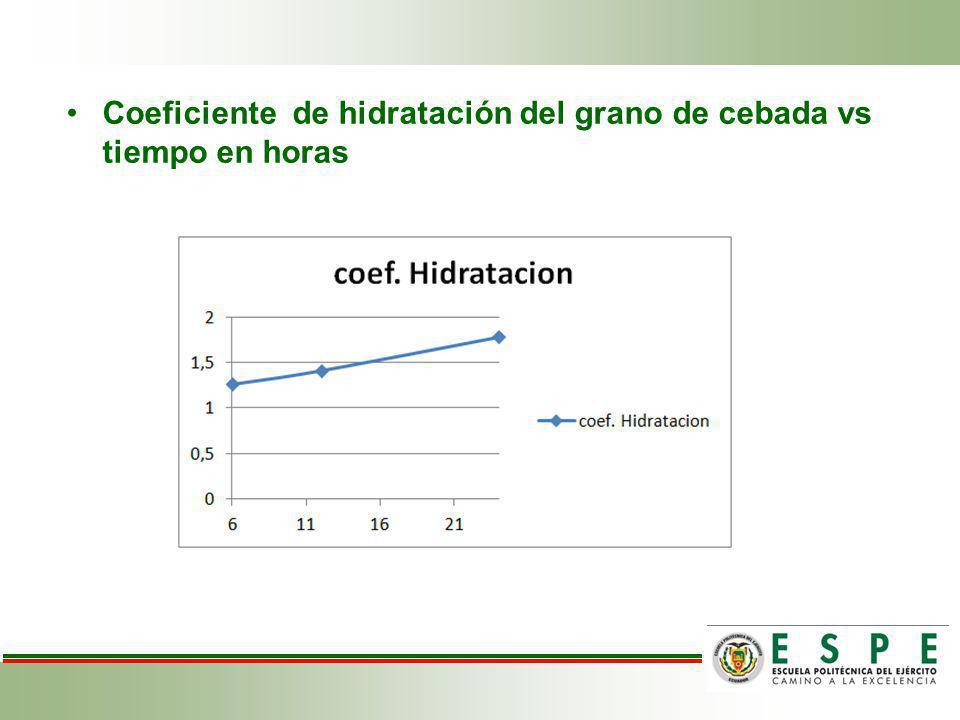 Coeficiente de hidratación del grano de cebada vs tiempo en horas