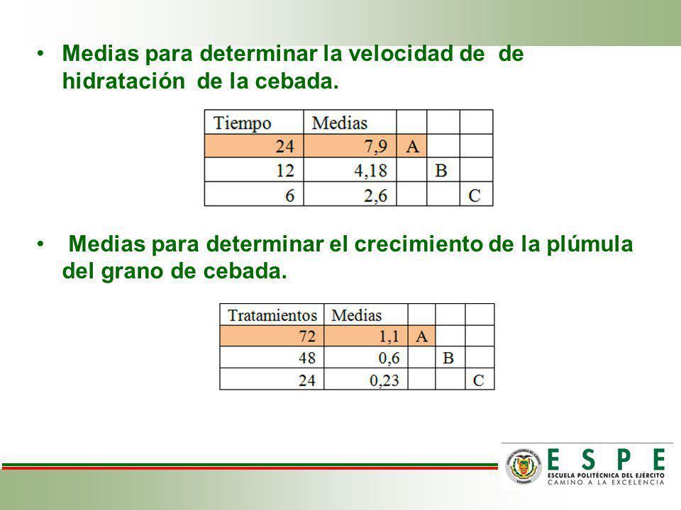 Medias para determinar la velocidad de de hidratación de la cebada.