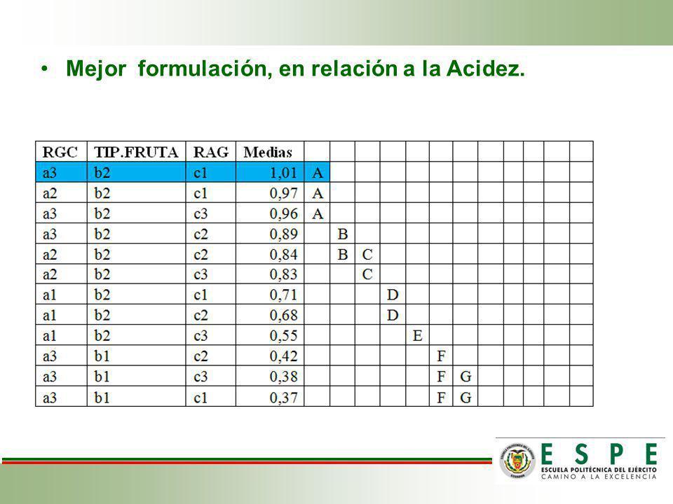 Mejor formulación, en relación a la Acidez.