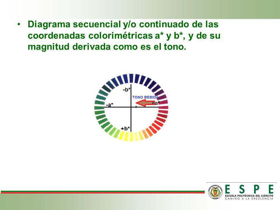 Diagrama secuencial y/o continuado de las coordenadas colorimétricas a