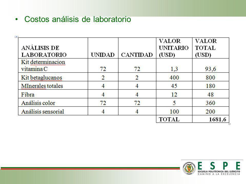 Costos análisis de laboratorio