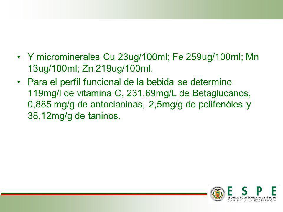 Y microminerales Cu 23ug/100ml; Fe 259ug/100ml; Mn 13ug/100ml; Zn 219ug/100ml.