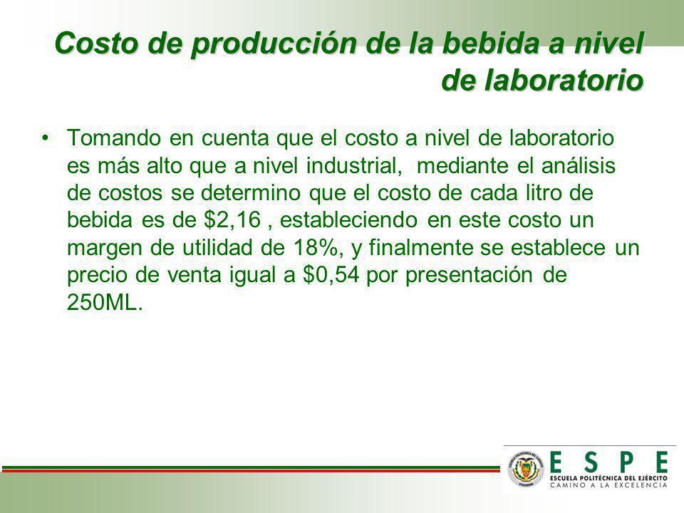 Costo de producción de la bebida a nivel de laboratorio