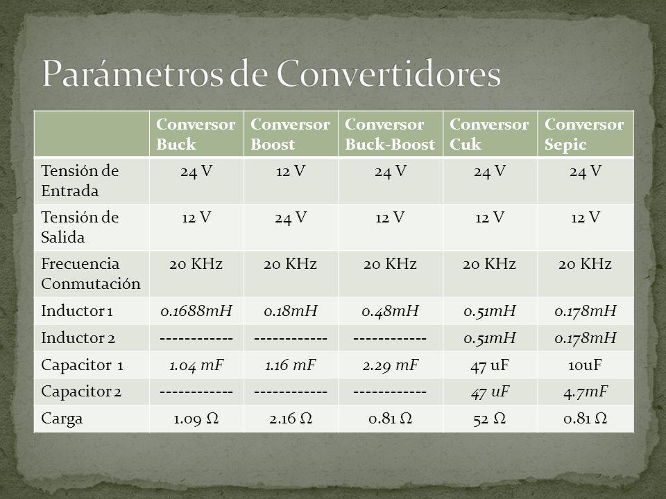 Parámetros de Convertidores