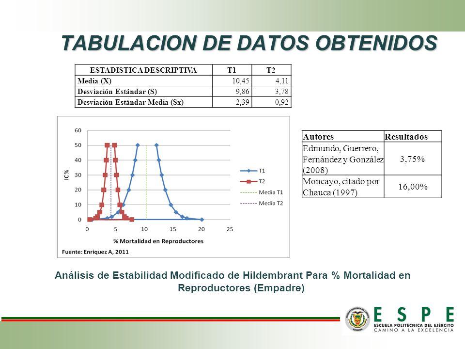 TABULACION DE DATOS OBTENIDOS