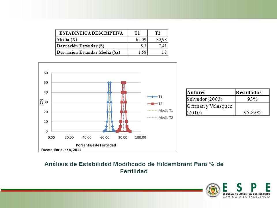 Análisis de Estabilidad Modificado de Hildembrant Para % de Fertilidad