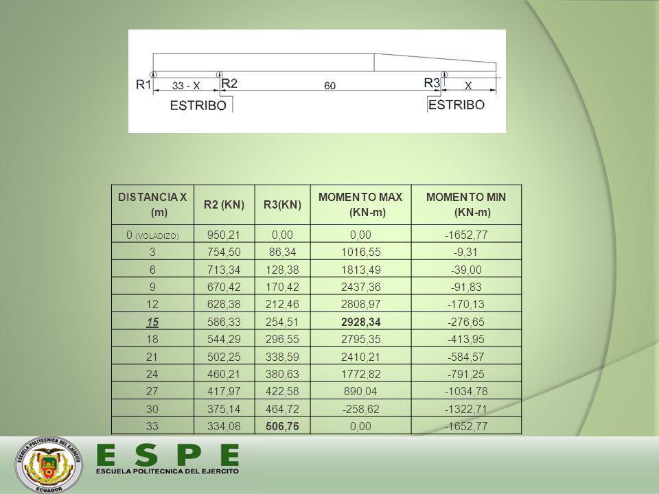 DISTANCIA X (m) R2 (KN) R3(KN) MOMENTO MAX (KN-m) MOMENTO MIN (KN-m) 0 (VOLADIZO) 950,21. 0,00.