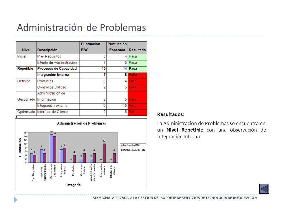 Administración de Problemas