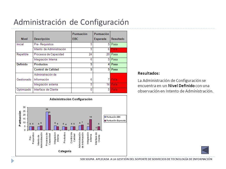 Administración de Configuración