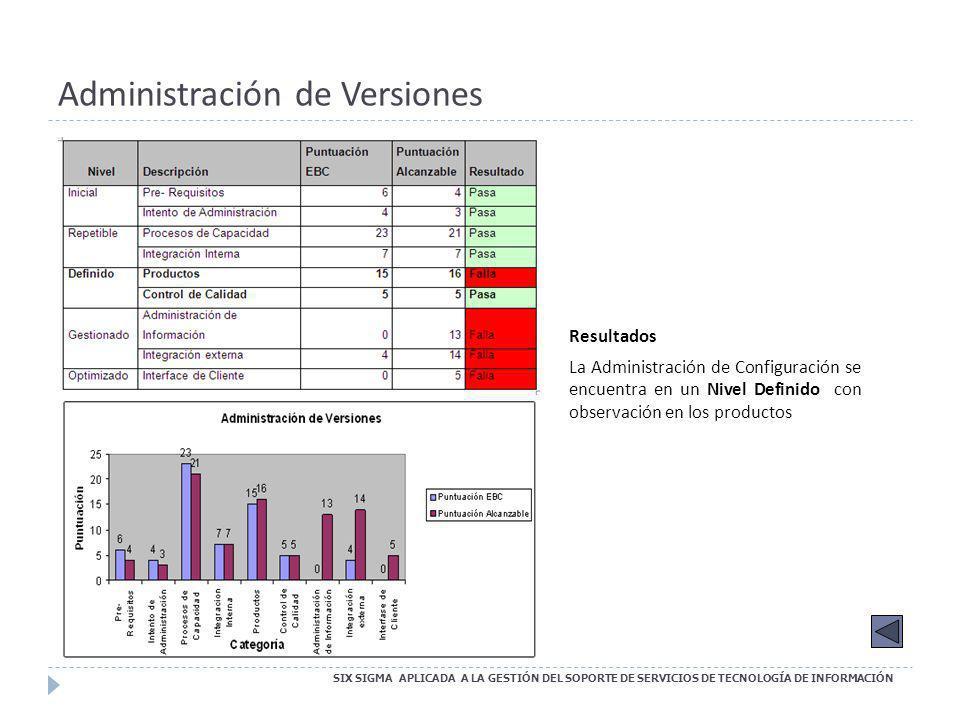 Administración de Versiones