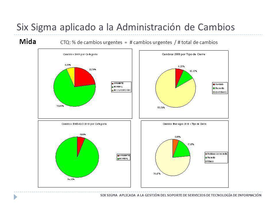 Six Sigma aplicado a la Administración de Cambios