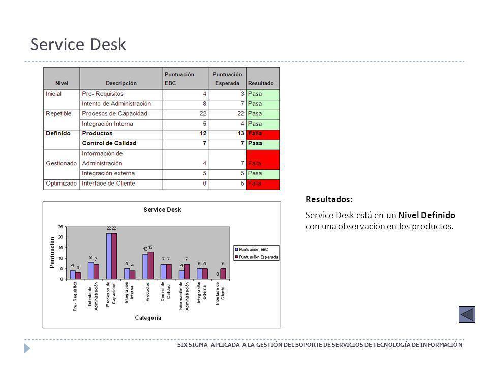 Service Desk Resultados: Service Desk está en un Nivel Definido con una observación en los productos.