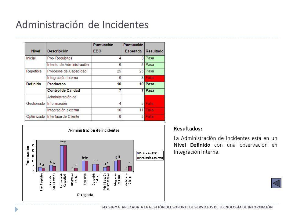 Administración de Incidentes